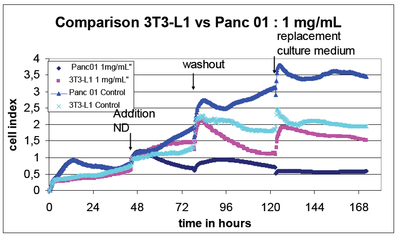 "Fig. 3.  Specially modified RAY nanodiamonds in the concentration of 1 mg/ml ""kill"" cancer cells (Panc01) almost not affecting the healthy tissue (3T3-L1)."