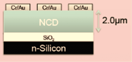 Raman shifts of 2 μm NCD layers on SiO2 obtained with RayND and DND precursors.