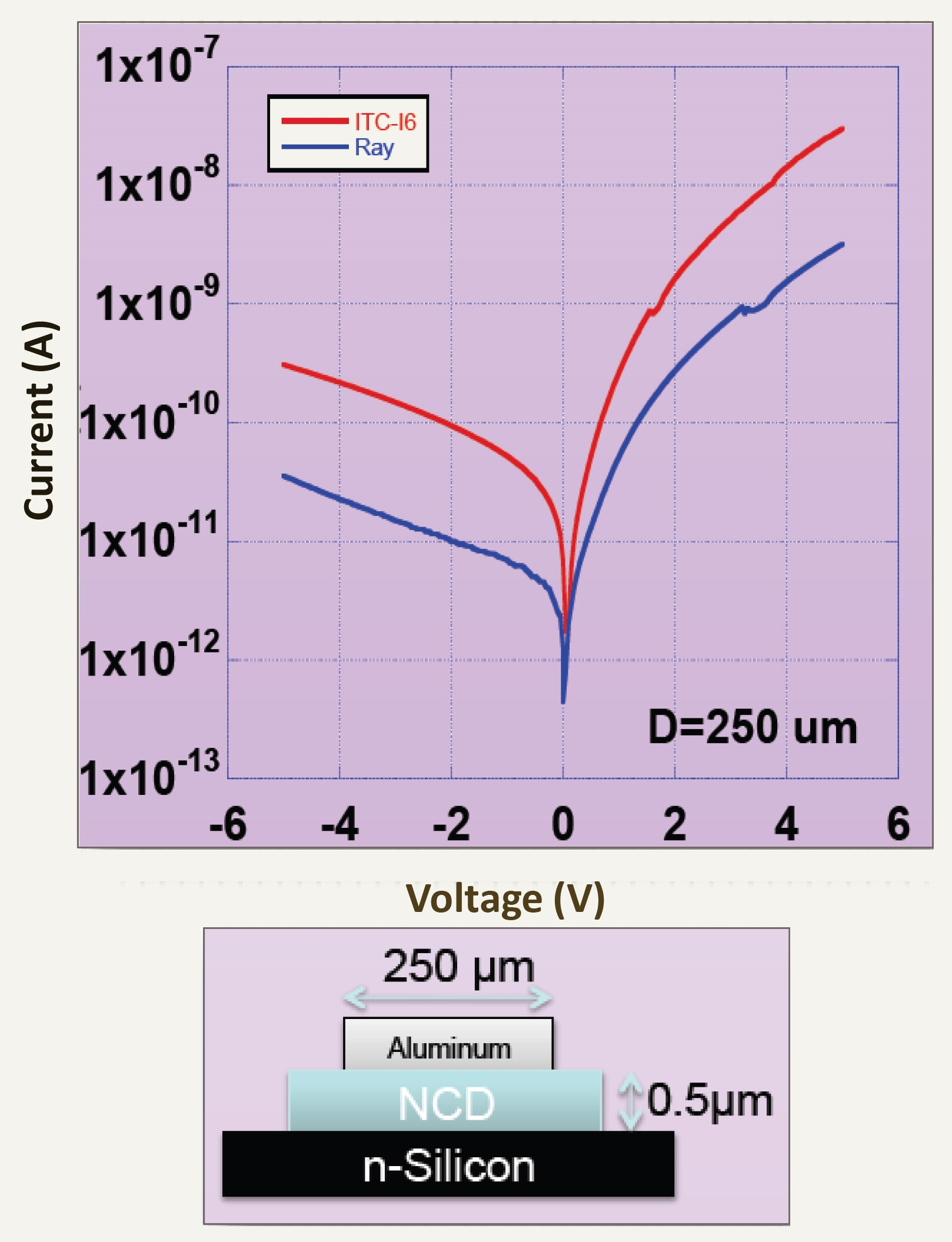 NCD/n-Si heterojunctions were characterized by current - voltage (I-V) for both kinds of synthesized films at 250.